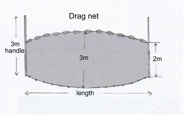 Aquanet drag nets for Drag net fishing